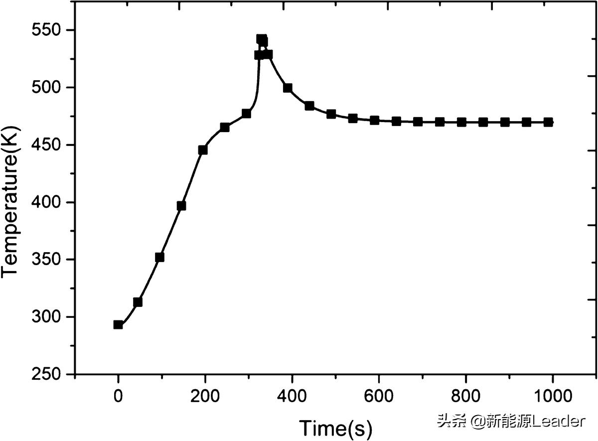锂离子电池热失控抑制的控制研究