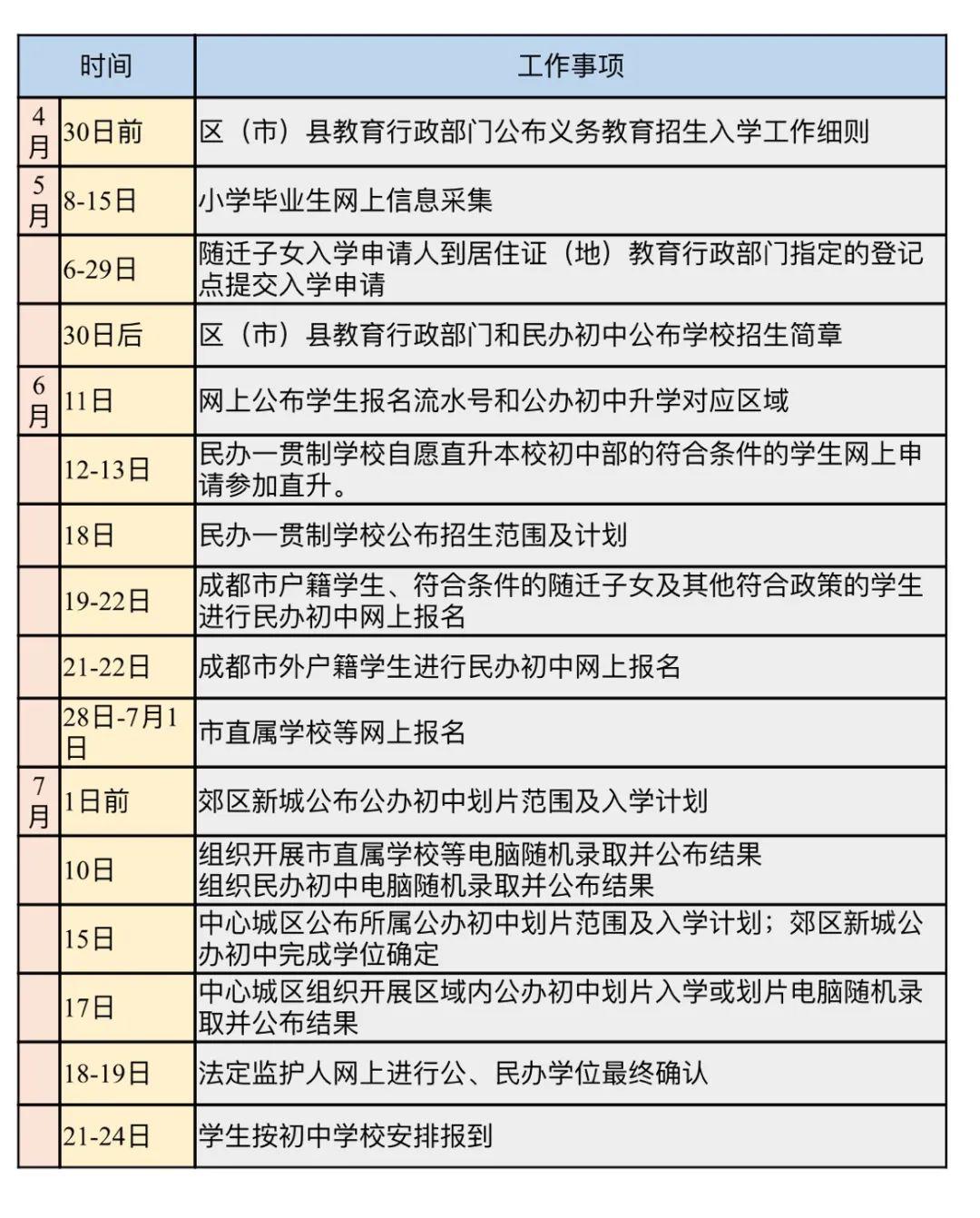 成都市教育局公布2020年义务教育招生入学日程安排