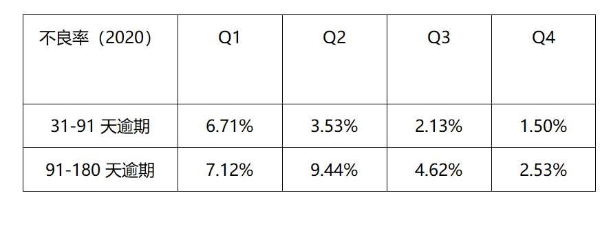 小赢科技季度营收超7亿环比增28%:实现P2P清退 向助贷转型