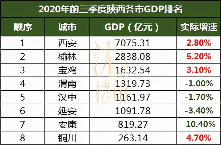 """万亿在望,西安GDP将迎""""里程碑"""""""