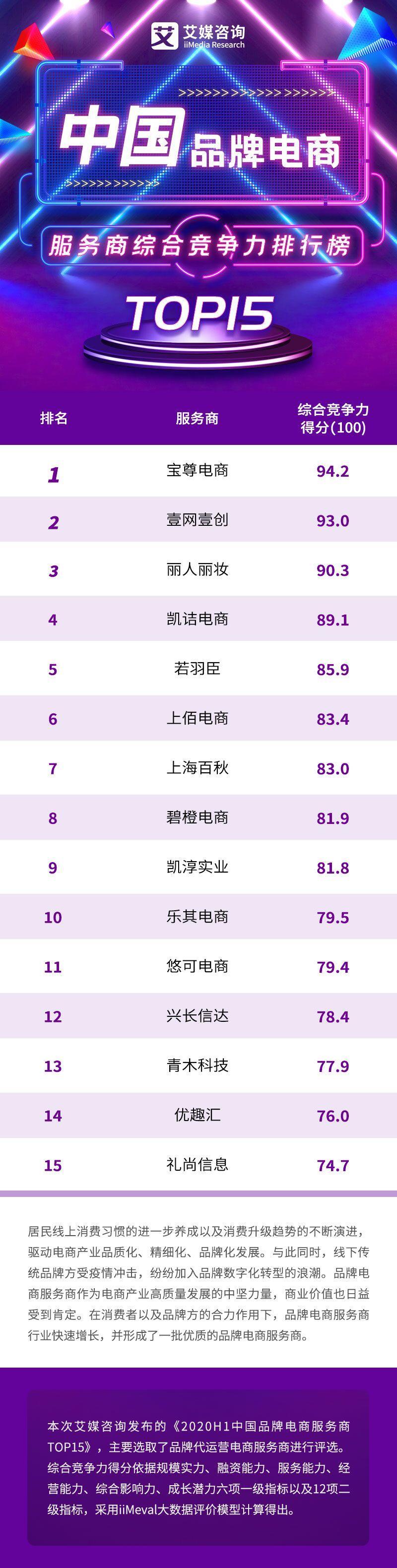 2020H1中国品牌电商服务商综合竞争力排行榜