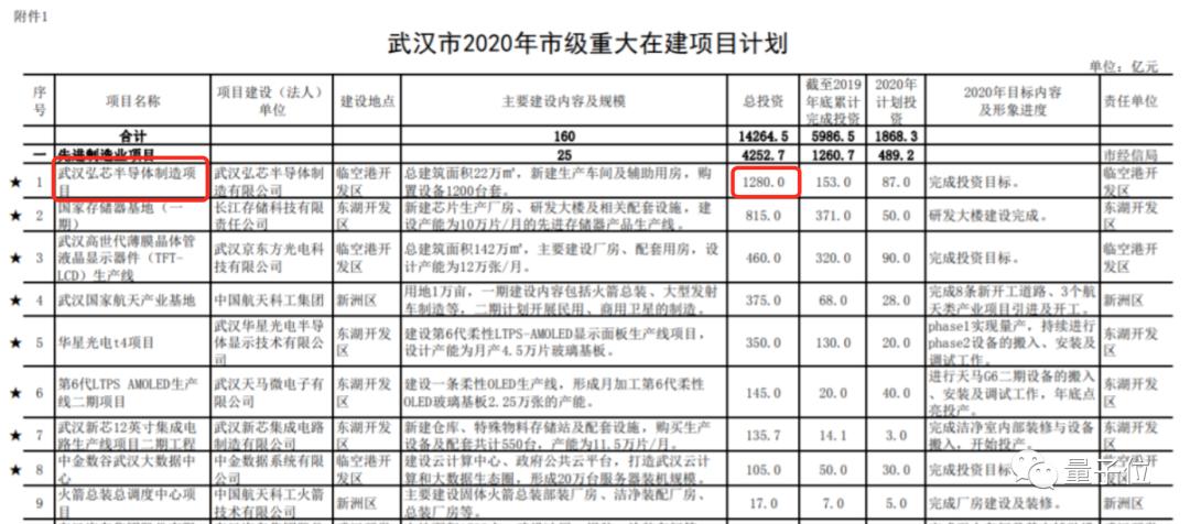 大陆唯一7nm光刻机被抵押!武汉千亿投资的芯片项目官宣停摆