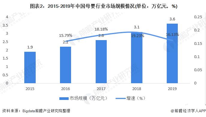 2020年母婴行业市场现状与发展趋势分析
