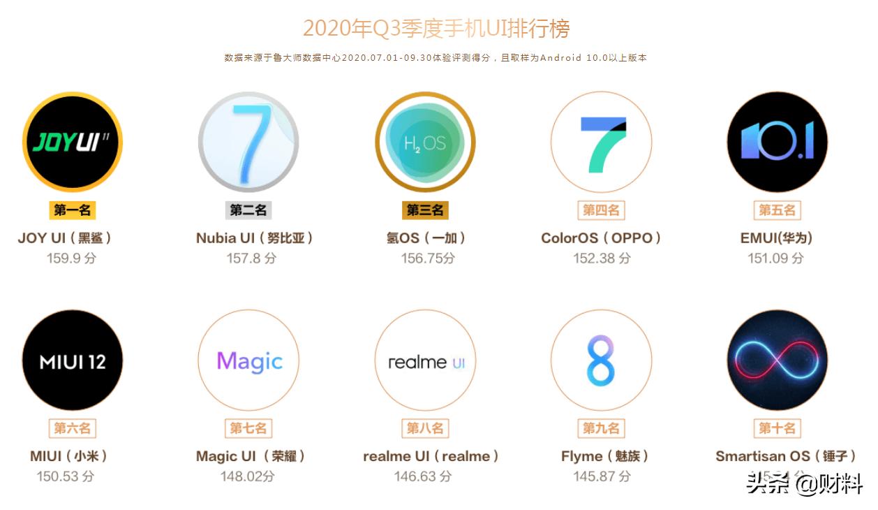 国产手机系统排名:冠军黑马诞生,锤子入榜,华为、小米未进前三