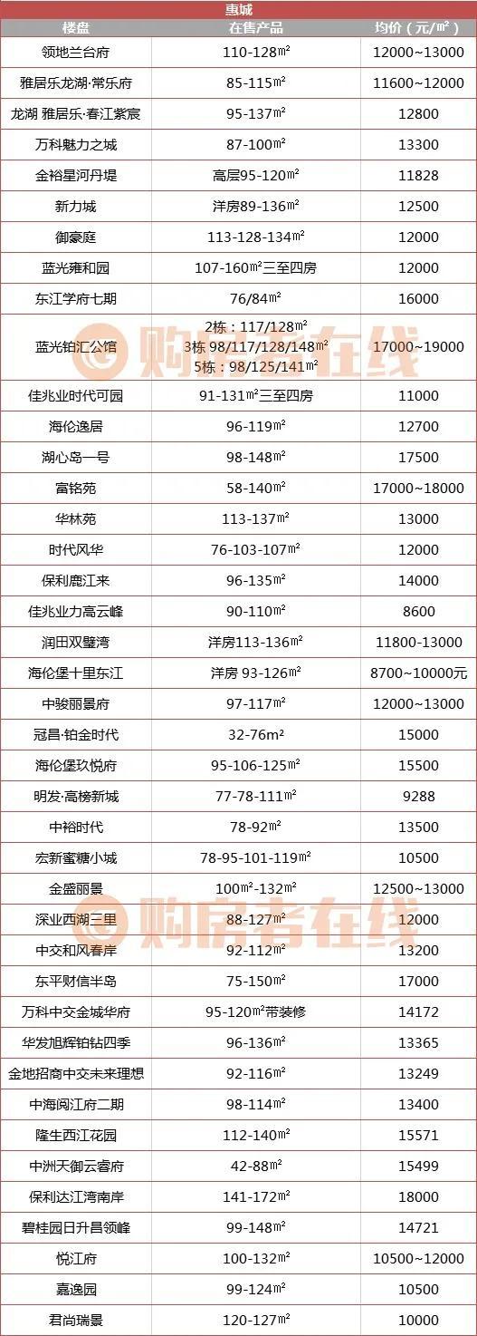 最新!惠州楼盘价格、优惠信息、房贷利率汇总