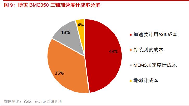 电子元器件行业专题:MEMS黄金时代到来,国内厂商加速成长