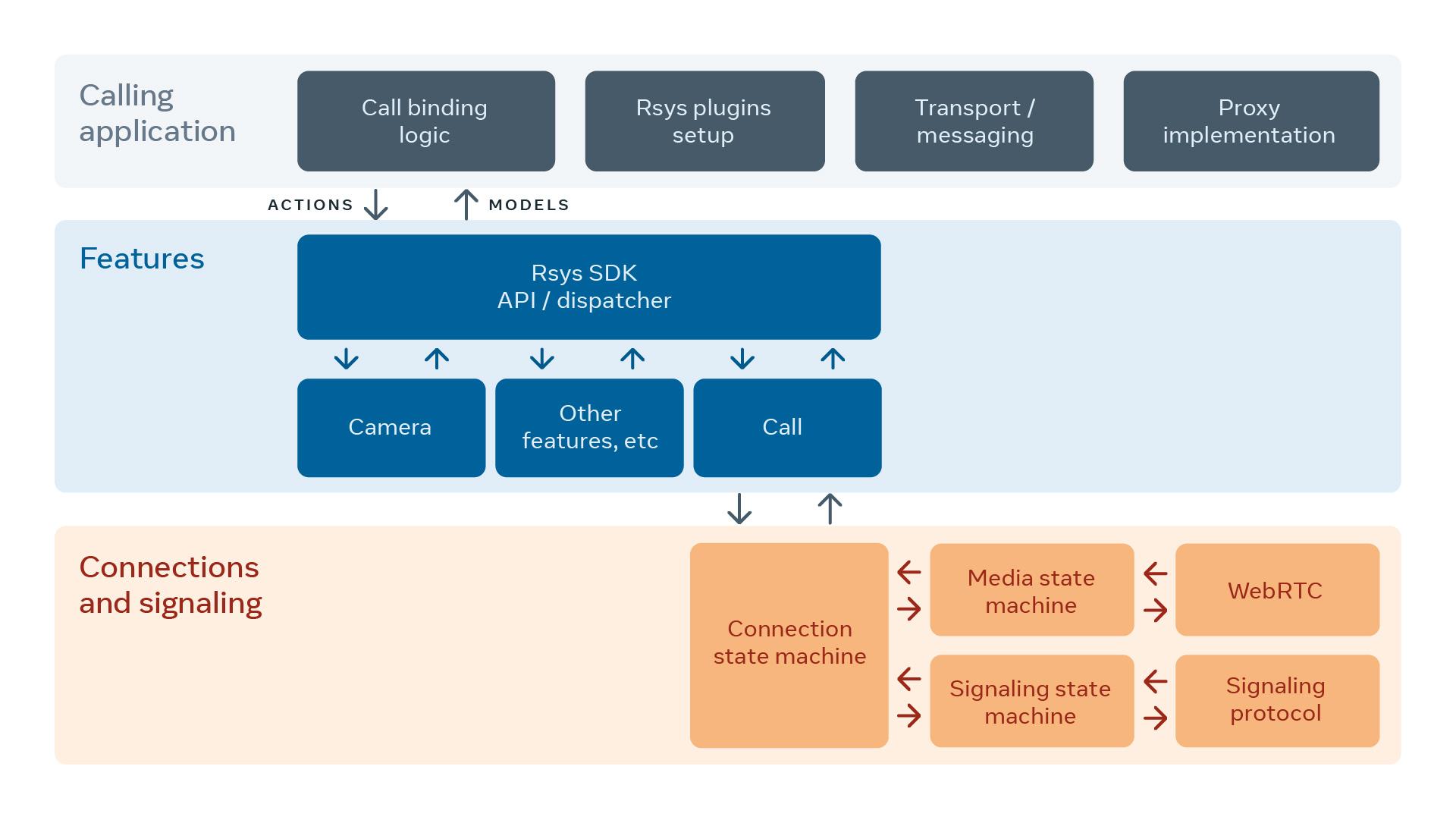 如何为我们的应用程序提供一个更小、更快的视频通话库