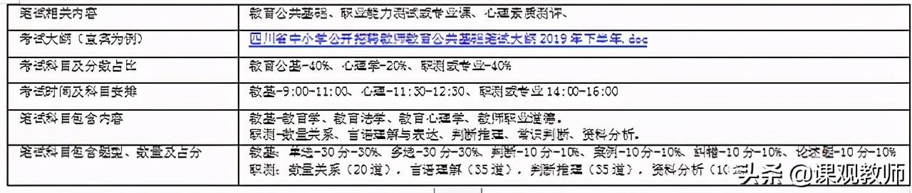 重磅!2021年四川上半年教师招聘公告已发布!5月29日笔试