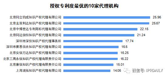 广东省软件和信息技术服务业授权发明专利分析
