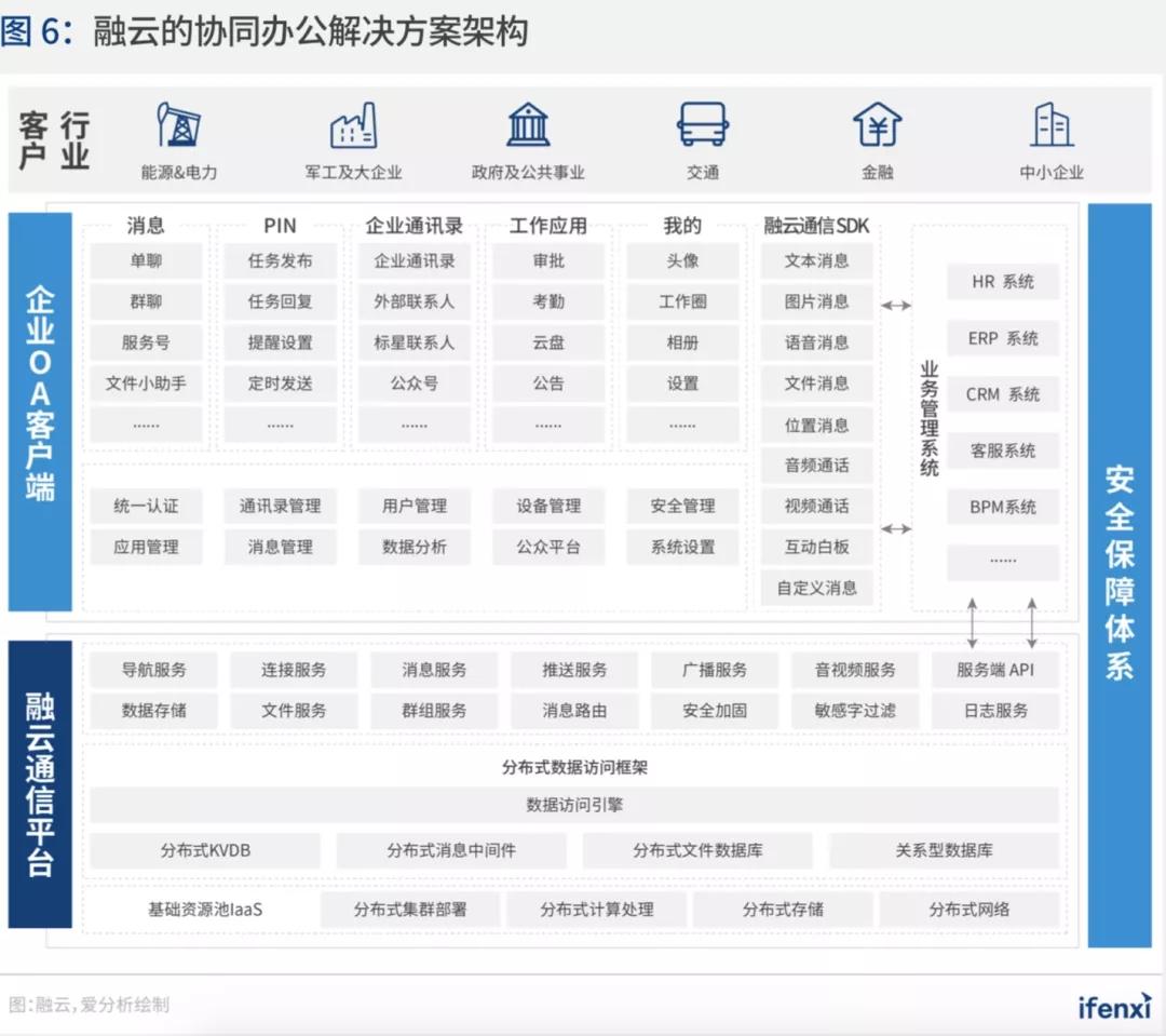 深耕政企市场 融云入选爱分析《中国智能通讯云行业趋势报告》