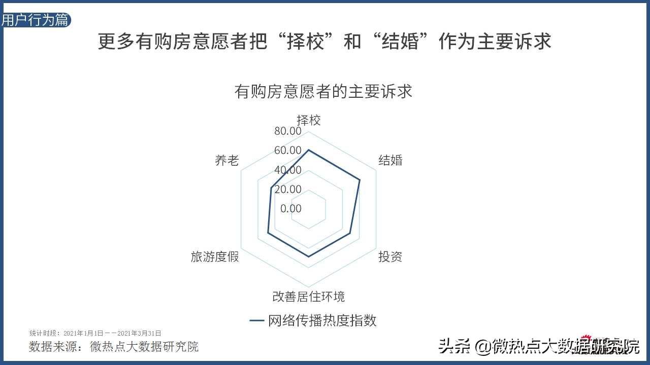 2021年Q1房产行业网络关注度分析报告
