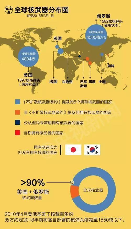 氢弹现在只有中国才有吗?论核弹的原理及几种氢弹的区别