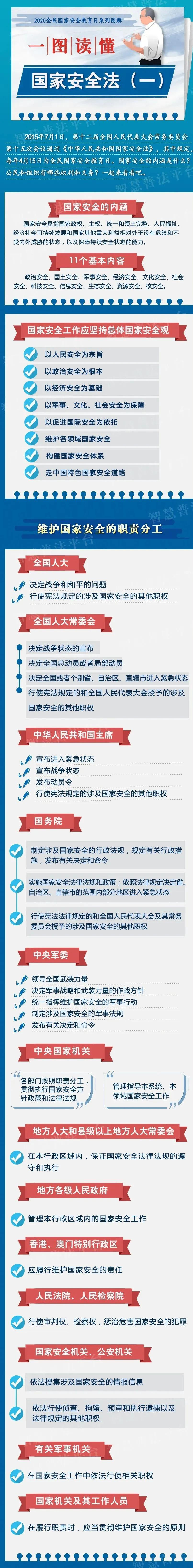 【国安宣传】一图读懂|中华人民共和国国家安全法