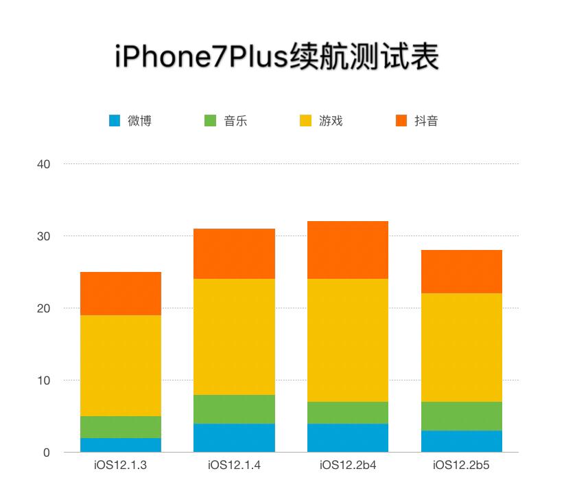 iOS12.6beta5感受共享,让你最详细的参照!!!!!