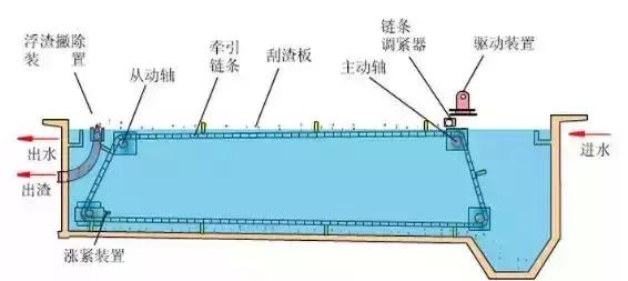 污水處理詳細的工藝流程介紹