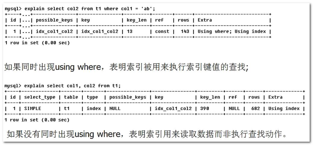 560字带你彻底搞懂:MySQL的索引优化分析