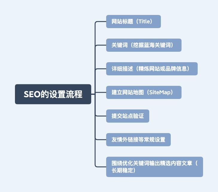 什么是营销型网站?企业要如何搭建自己的营销型网站?