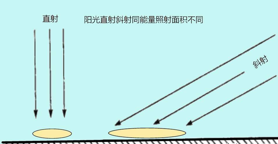为什么海拔越高反而温度越低?不是离太阳越近温度越高吗?