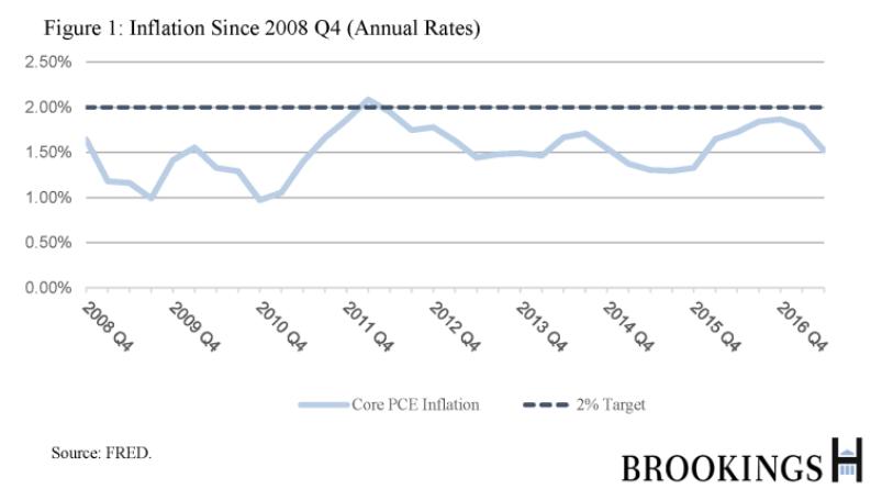 临时价格水平目标制(TPLT):货币政策的另一种替代框架