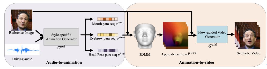 网易伏羲三项研究入选CVPR:AI感知表情能力将达到人类水平