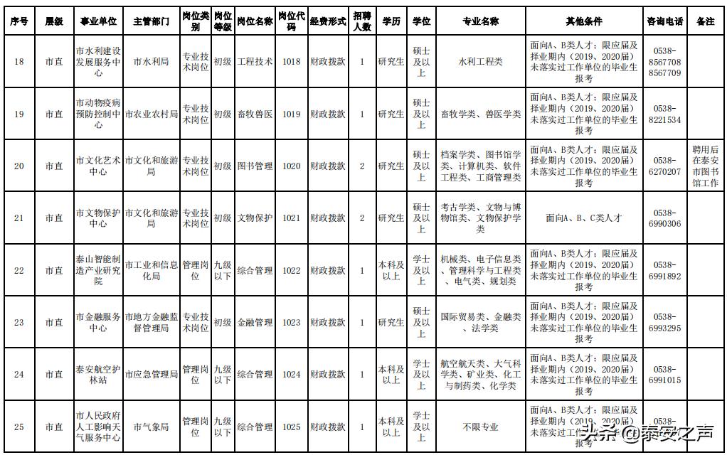 """2021年泰安市""""海納英才計劃""""高層次緊缺人才引進公告:事業單位113人,企業209人!"""