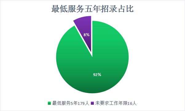 中國人民銀行內蒙古招195人,同比增長33%,77%不限學歷