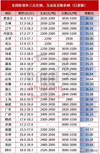 28日 进口肉增加120%,全国猪价都跌了!要跌到15?