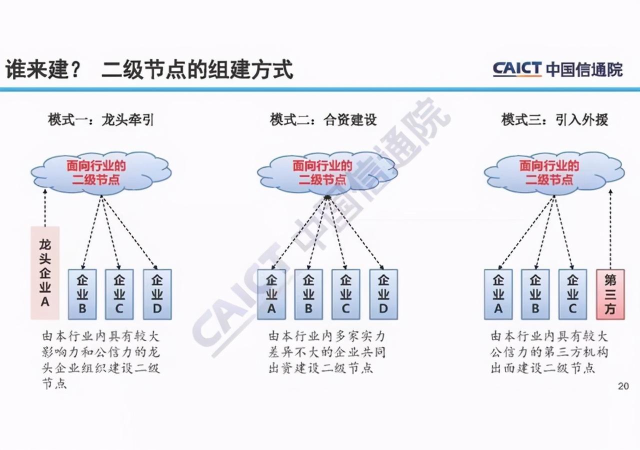 一文让你读懂工业互联网标识解析体系