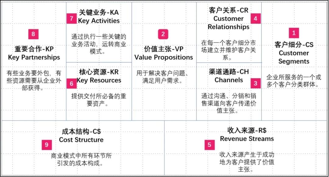 创业必读   商业模式画布,4个视角、9个模块