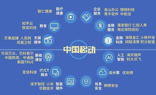 中国移动或将成为下一个软银,投资公司是关键一步
