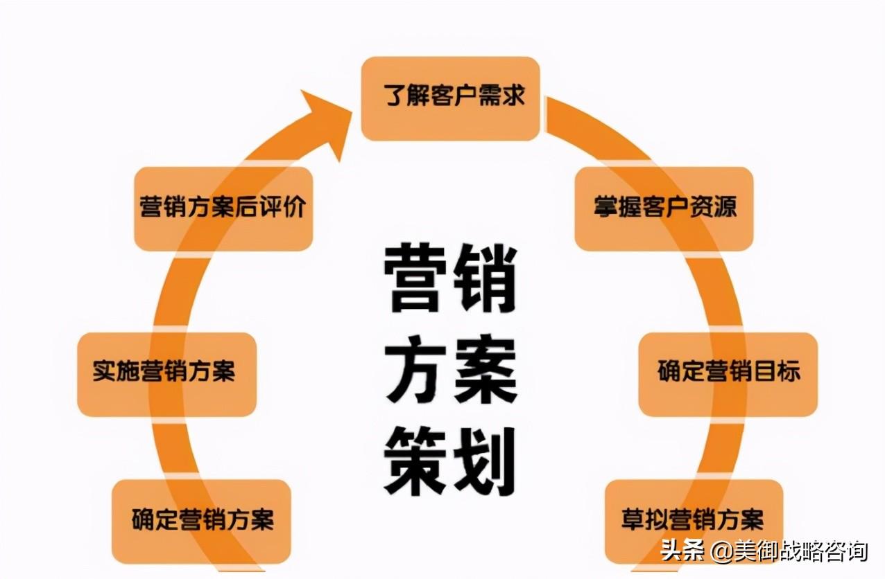 市场营销战略策划分析
