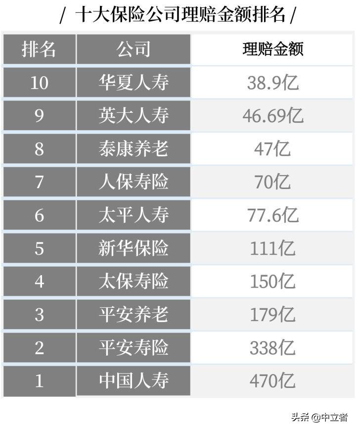最全丨中国十大保险公司不同类别的排名 第7张