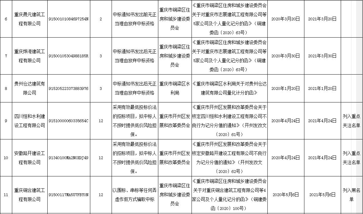 重庆通报65起投标人不良行为,其中29家公司被列入黑名单