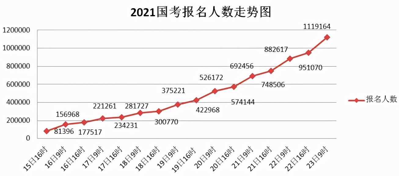 最新数据!2021国考报名人数突破110万