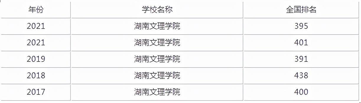 湖南文理学院口碑怎么样好就业吗 全国排名第几,录取分数高吗?