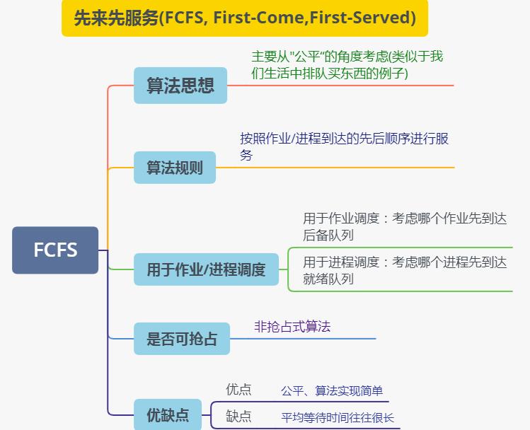 操作系统基础21-先来先服务调度(FCFS)算法