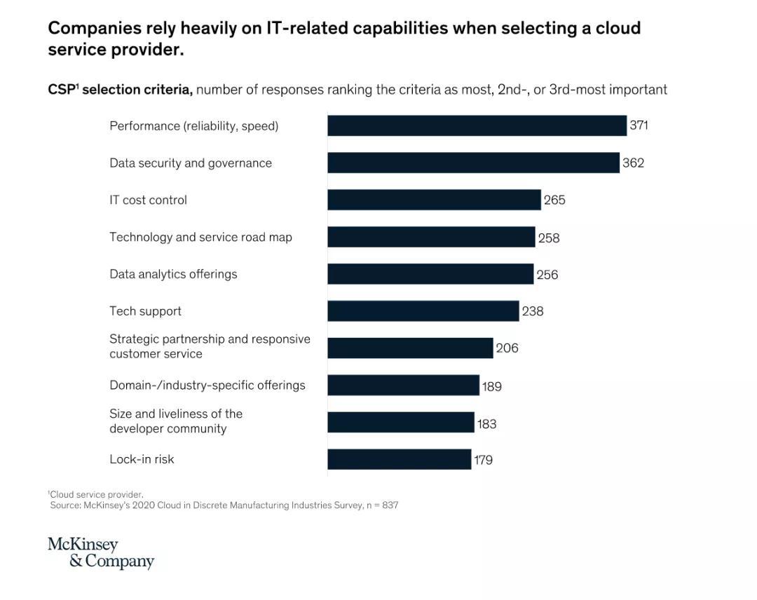 近三分之二离散制造企业积极上云,却为何收益寥寥?