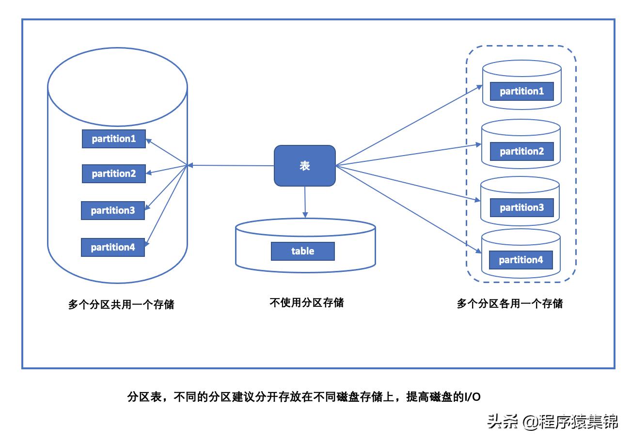 MySQL中的分区表(上)