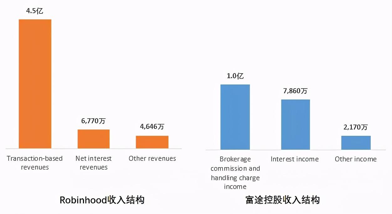 同是互联网券商龙头,Robinhood和富途有什么不同?