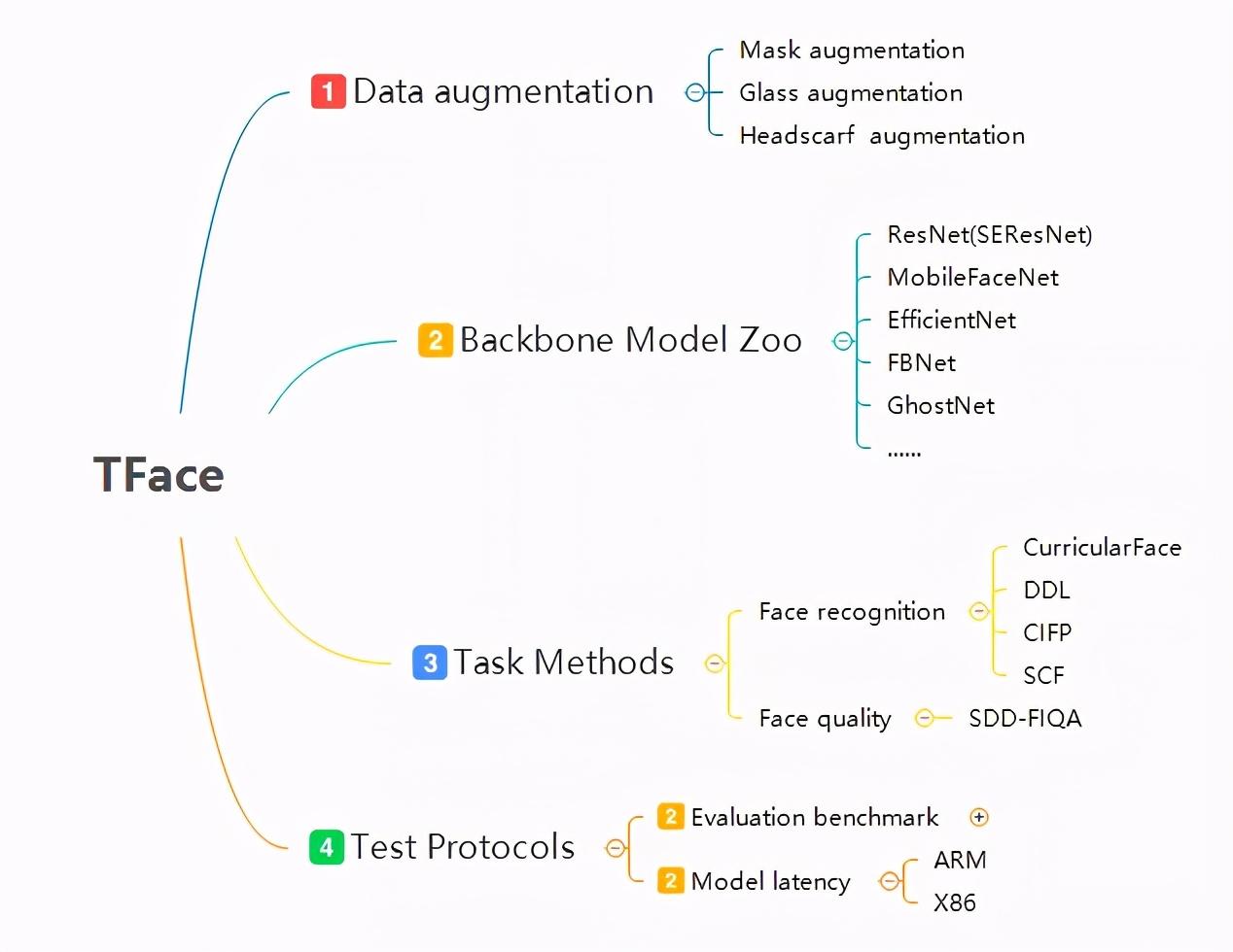 腾讯优图TFace正式开源,更可信的人脸识别