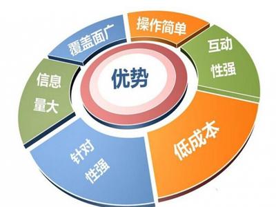 干货分享 | 网络营销是做什么的?如何做好网络营销?