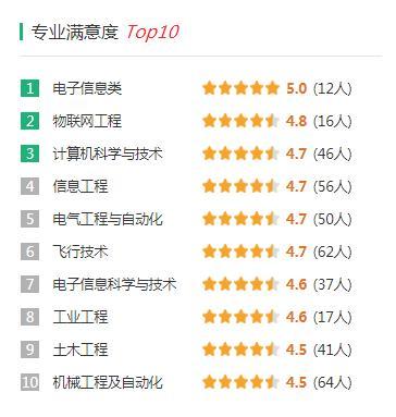 南京航空航天大学录取分数是多少?往年录取难度大吗?