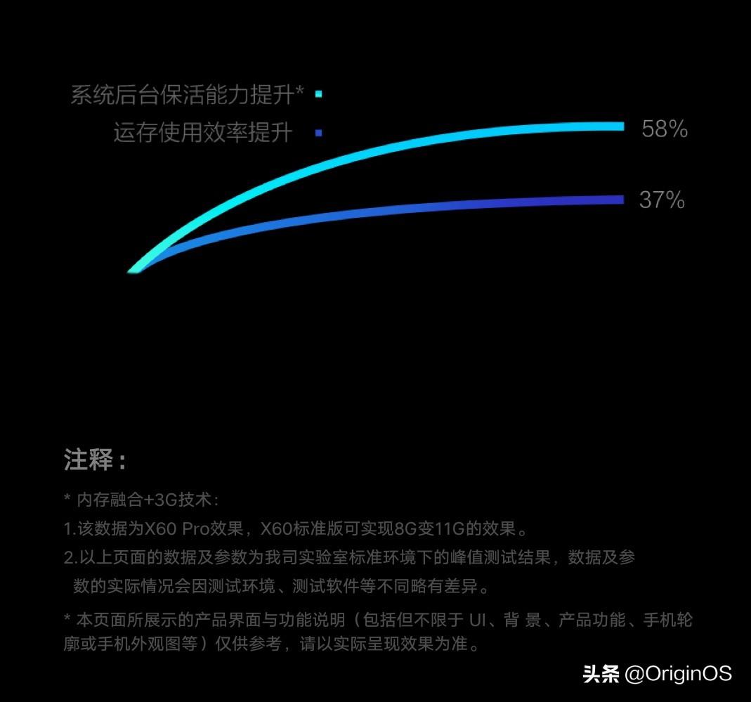 vivo X60系列全球首发亮相,OriginOS亮点在哪?