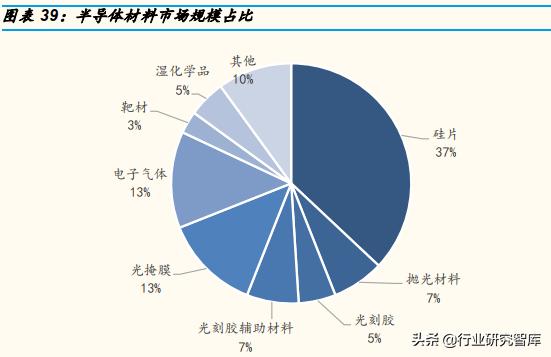 半导体行业2021-2022 年投资展望,六个趋势