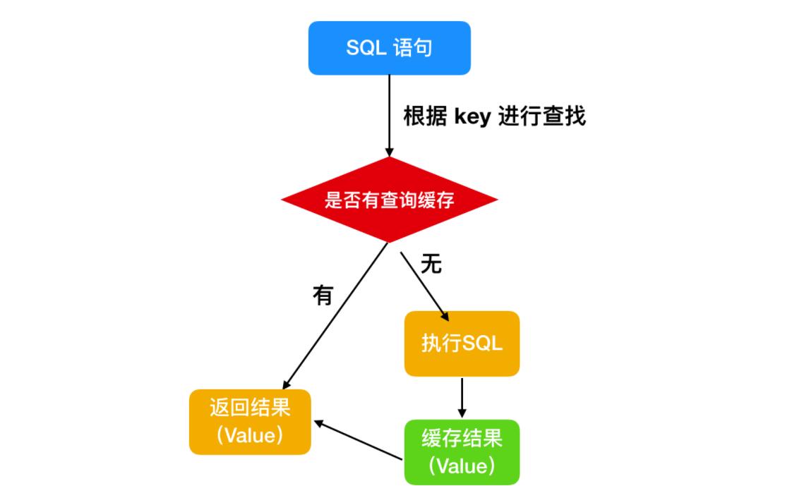 很用心的为你写了 9 道 MySQL 面试题