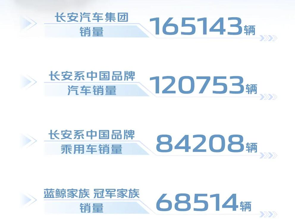 三款车系销量破万,长安汽车8月乘用车销量84208辆