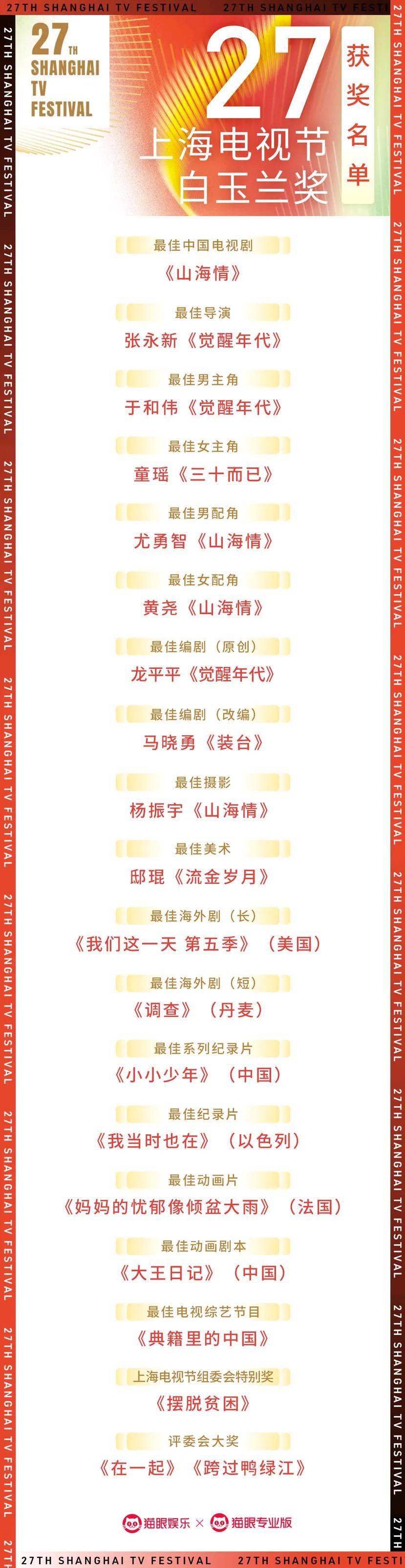 白玉兰奖最终名单