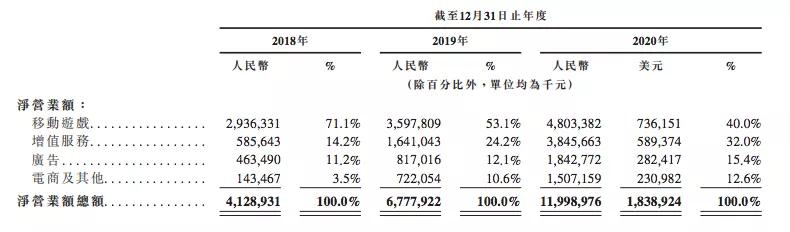 B站将花100亿港元投资内容