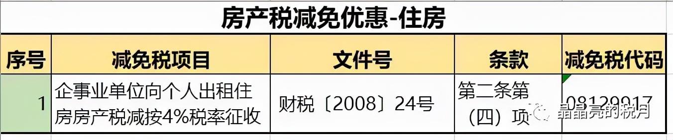 个人住房房产税正式开征!税率:4‰,6‰