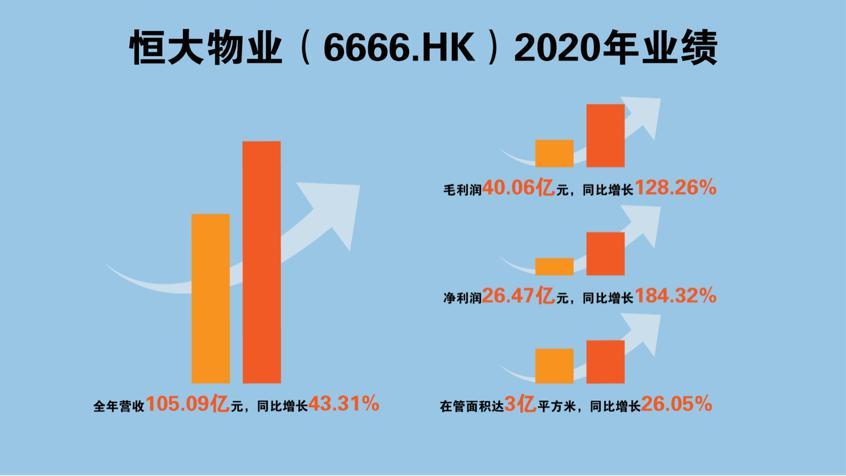 恒大物业交出亮眼成绩单:2020年净利大增184%,现金余额126亿
